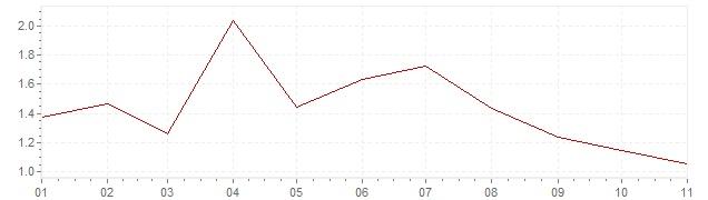 Gráfico - inflación de Alemania en 2019 (IPC)