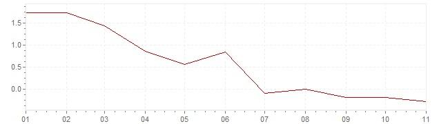 Graphik - Inflation Allemagne 2020 (IPC)