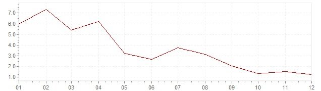 Gráfico - inflación de Grecia en 1956 (IPC)