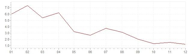 Graphik - Inflation Grèce 1956 (IPC)