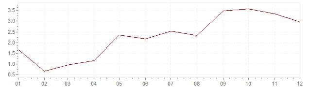 Graphik - Inflation Grèce 1957 (IPC)
