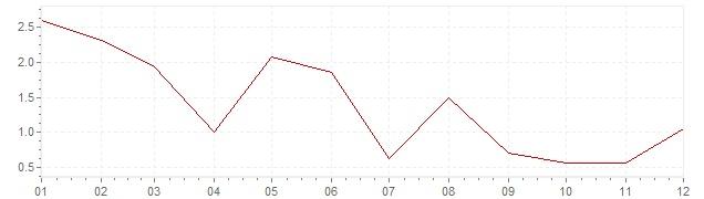 Grafiek - inflatie Griekenland 1958 (CPI)