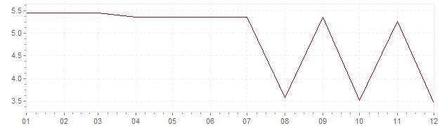 Grafico - inflazione Grecia 1966 (CPI)