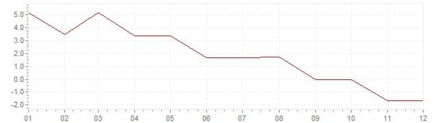 Gráfico - inflación de Grecia en 1967 (IPC)