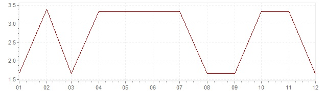 Chart - inflation Greece 1969 (CPI)