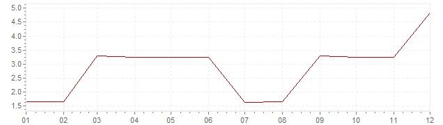 Gráfico - inflación de Grecia en 1970 (IPC)