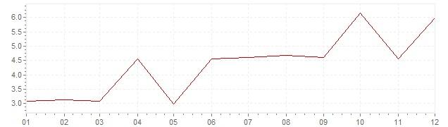 Grafico - inflazione Grecia 1972 (CPI)