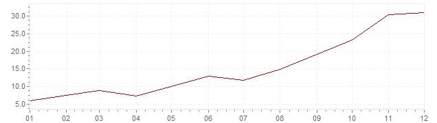 Graphik - Inflation Grèce 1973 (IPC)