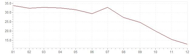 Graphik - Inflation Grèce 1974 (IPC)