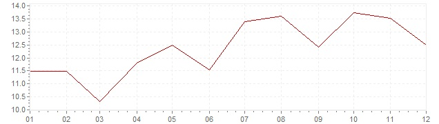 Chart - inflation Greece 1977 (CPI)