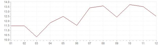 Graphik - Inflation Grèce 1977 (IPC)