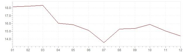 Gráfico - inflación de Grecia en 1992 (IPC)