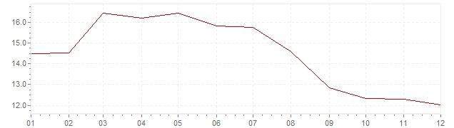 Graphik - Inflation Grèce 1993 (IPC)