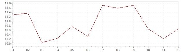 Graphik - Inflation Grèce 1994 (IPC)