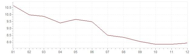 Grafiek - inflatie Griekenland 1995 (CPI)