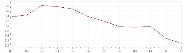 Grafiek - inflatie Griekenland 1996 (CPI)