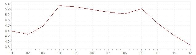 Grafiek - inflatie Griekenland 1998 (CPI)