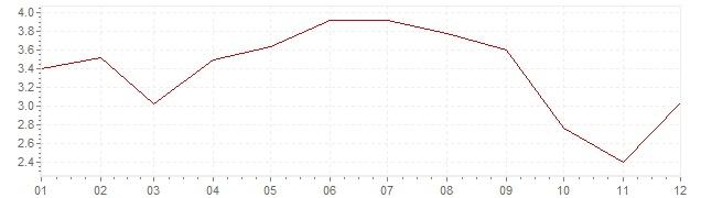 Grafiek - inflatie Griekenland 2001 (CPI)