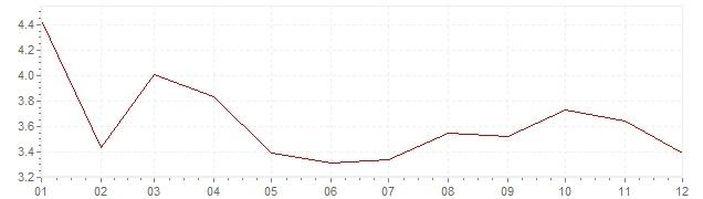 Grafiek - inflatie Griekenland 2002 (CPI)