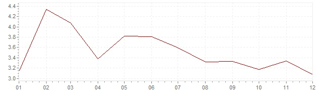 Chart - inflation Greece 2003 (CPI)