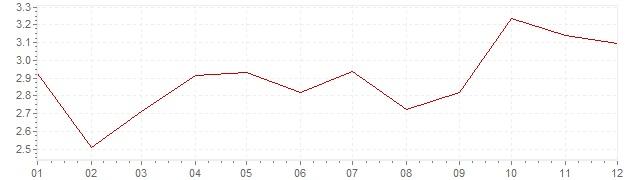 Grafiek - inflatie Griekenland 2004 (CPI)