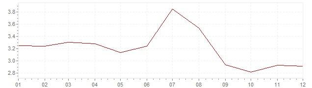 Grafico - inflazione Grecia 2006 (CPI)