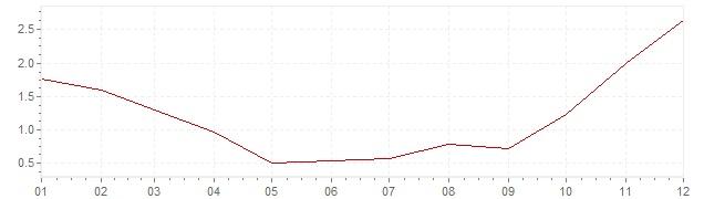 Grafico - inflazione Grecia 2009 (CPI)