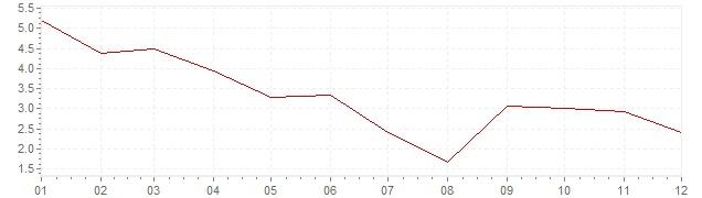 Grafiek - inflatie Griekenland 2011 (CPI)
