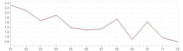 Graphik - Inflation Grèce 2012 (IPC)