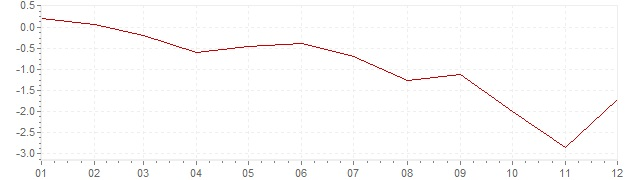 Chart - inflation Greece 2013 (CPI)