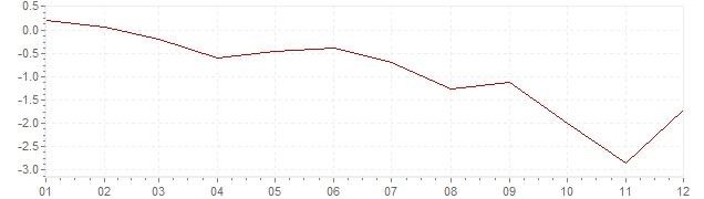 Grafiek - inflatie Griekenland 2013 (CPI)