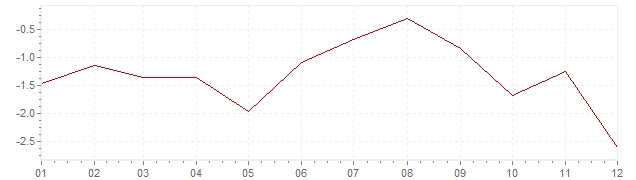 Chart - inflation Greece 2014 (CPI)