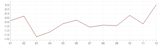 Grafico - inflazione Grecia 2016 (CPI)