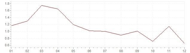 Grafiek - inflatie Griekenland 2017 (CPI)