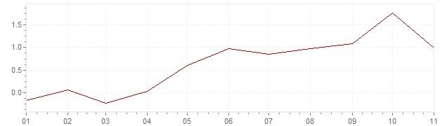 Graphik - Inflation Grèce 2018 (IPC)