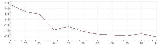 Grafiek - inflatie Griekenland 2020 (CPI)