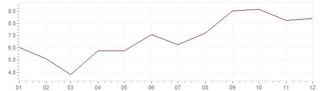 Gráfico - inflación de Hungría en 1982 (IPC)