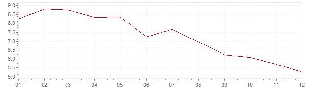 Grafico - inflazione Ungheria 1983 (CPI)