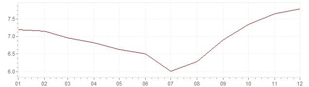 Grafico - inflazione Ungheria 1985 (CPI)