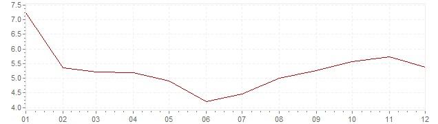 Grafico - inflazione Ungheria 1986 (CPI)