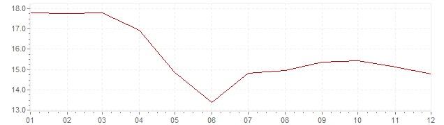 Grafico - inflazione Ungheria 1988 (CPI)