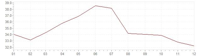 Grafico - inflazione Ungheria 1991 (CPI)