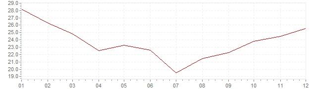 Grafico - inflazione Ungheria 1992 (CPI)