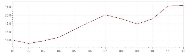 Grafiek - inflatie Hongarije 1994 (CPI)