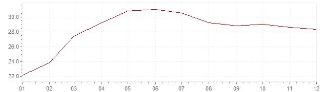 Grafico - inflazione Ungheria 1995 (CPI)