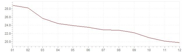 Grafiek - inflatie Hongarije 1996 (CPI)