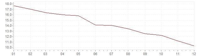 Gráfico - inflación de Hungría en 1998 (IPC)
