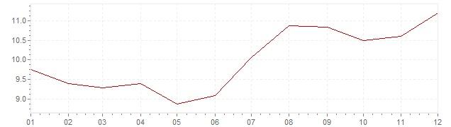 Grafico - inflazione Ungheria 1999 (CPI)
