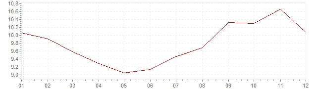 Grafiek - inflatie Hongarije 2000 (CPI)