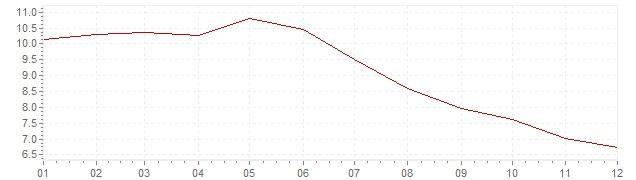 Gráfico - inflación de Hungría en 2001 (IPC)